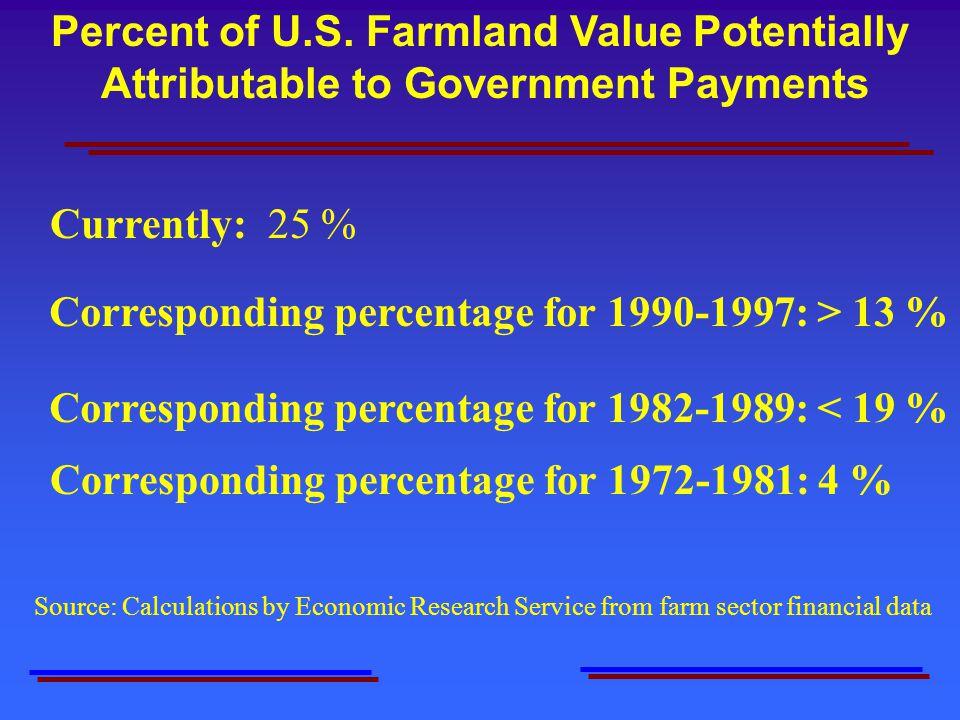 Corresponding percentage for 1972-1981: 4 % Corresponding percentage for 1982-1989: < 19 % Percent of U.S.
