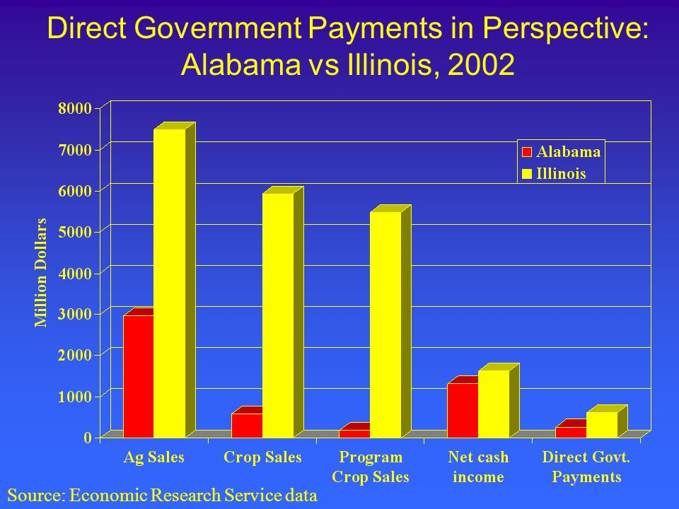 Direct Government Payments in Perspective: Alabama vs Illinois, 2002 Source: Economic Research Service data