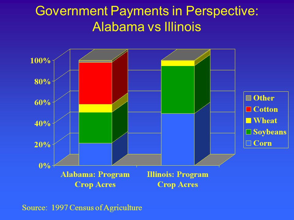 Government Payments in Perspective: Alabama vs Illinois Source: 1997 Census of Agriculture