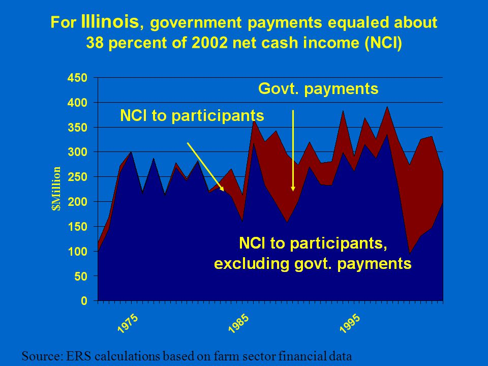 For Illinois, government payments equaled about 38 percent of 2002 net cash income (NCI) Source: ERS calculations based on farm sector financial data