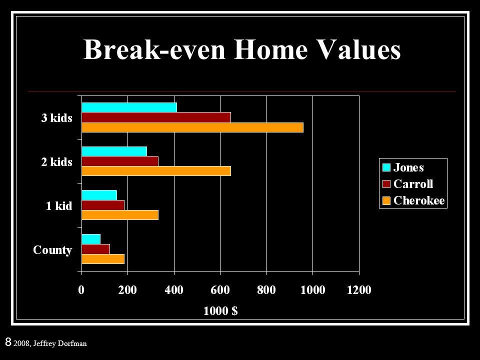 8 2008, Jeffrey Dorfman Break-even Home Values