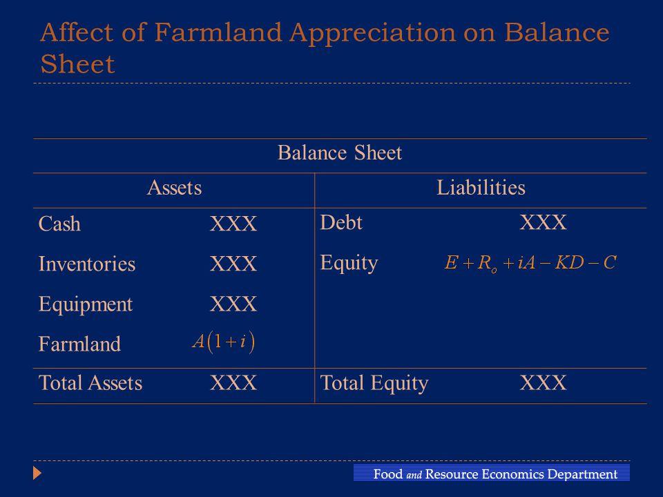 Affect of Farmland Appreciation on Balance Sheet Balance Sheet AssetsLiabilities CashXXX DebtXXX InventoriesXXX Equity EquipmentXXX Farmland Total AssetsXXXTotal EquityXXX