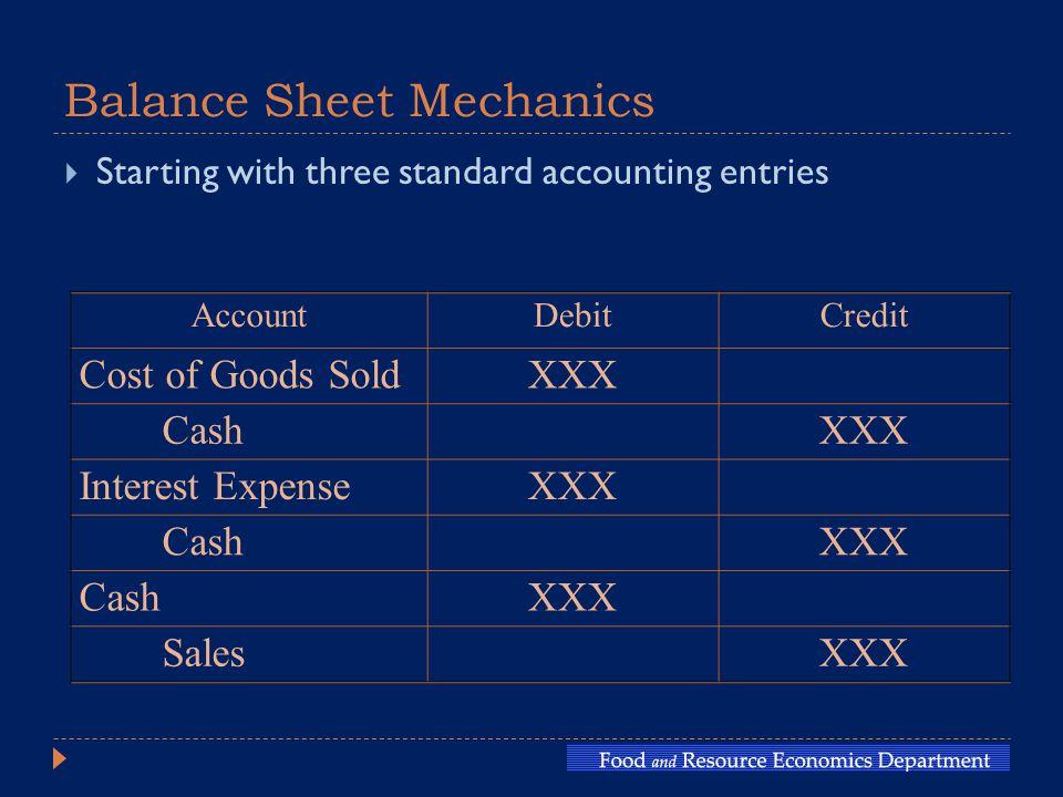 Balance Sheet Mechanics  Starting with three standard accounting entries AccountDebitCredit Cost of Goods SoldXXX CashXXX Interest ExpenseXXX CashXXX CashXXX SalesXXX
