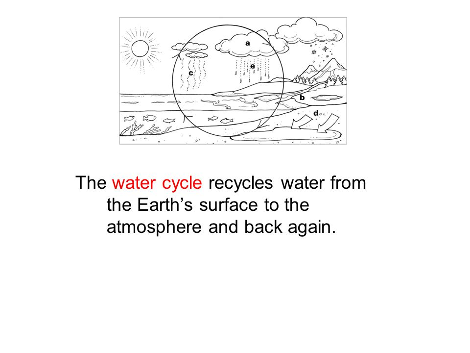 The water cycle recycles water from the Earth's surface to the atmosphere and back again.
