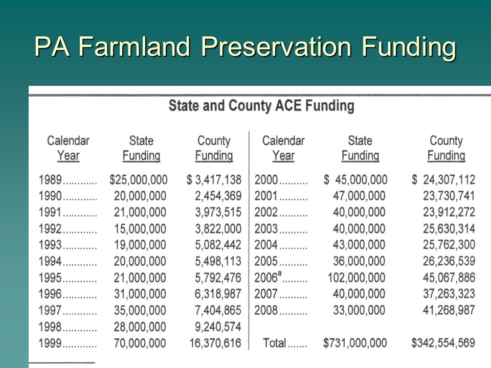 PA Farmland Preservation Funding