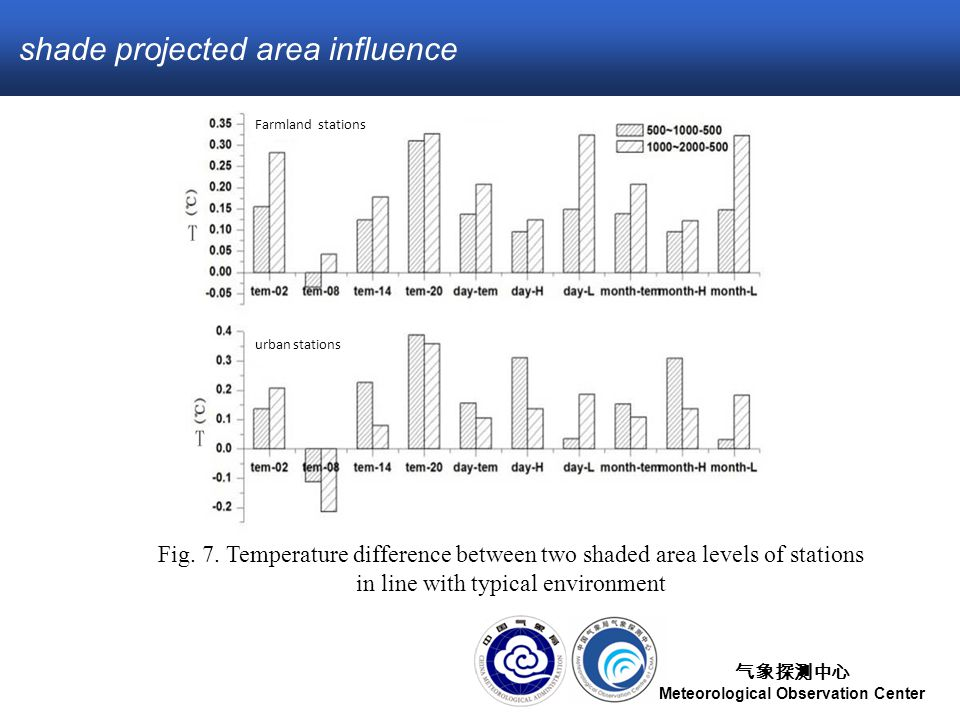 气象探测中心 Meteorological Observation Center shade projected area influence Fig.