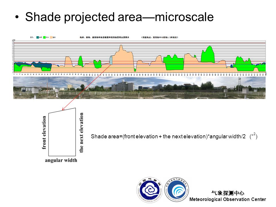 气象探测中心 Meteorological Observation Center Shade projected area—microscale Shade area=(front elevation + the next elevation)*angular width/2 (° 2 )