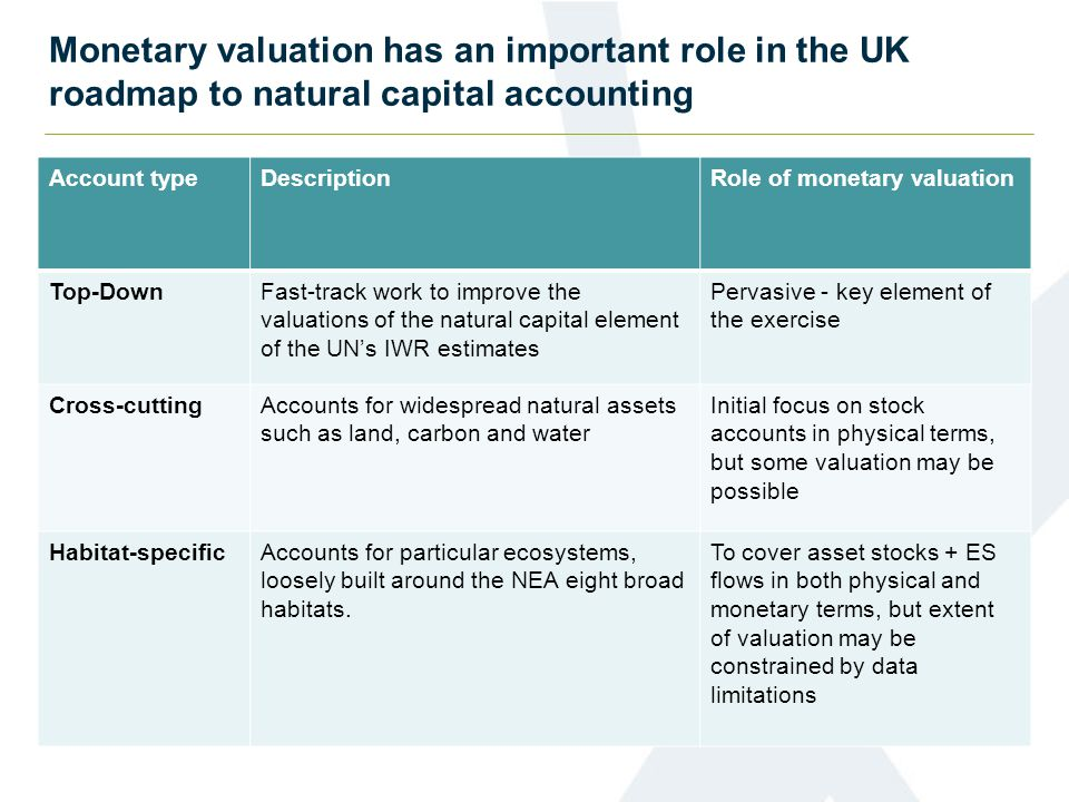 Account typeDescriptionRole of monetary valuation Top-DownFast-track work to improve the valuations of the natural capital element of the UN's IWR est