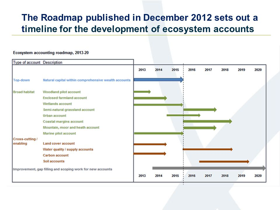 The Roadmap published in December 2012 sets out a timeline for the development of ecosystem accounts
