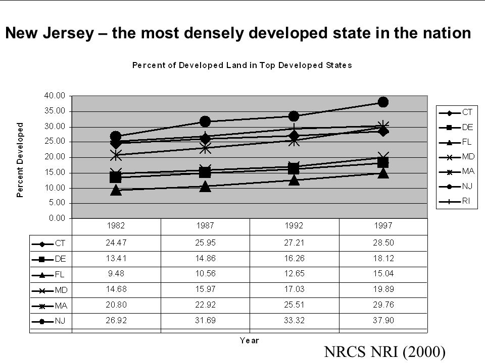 NRCS NRI (2000) New Jersey – the most densely developed state in the nation
