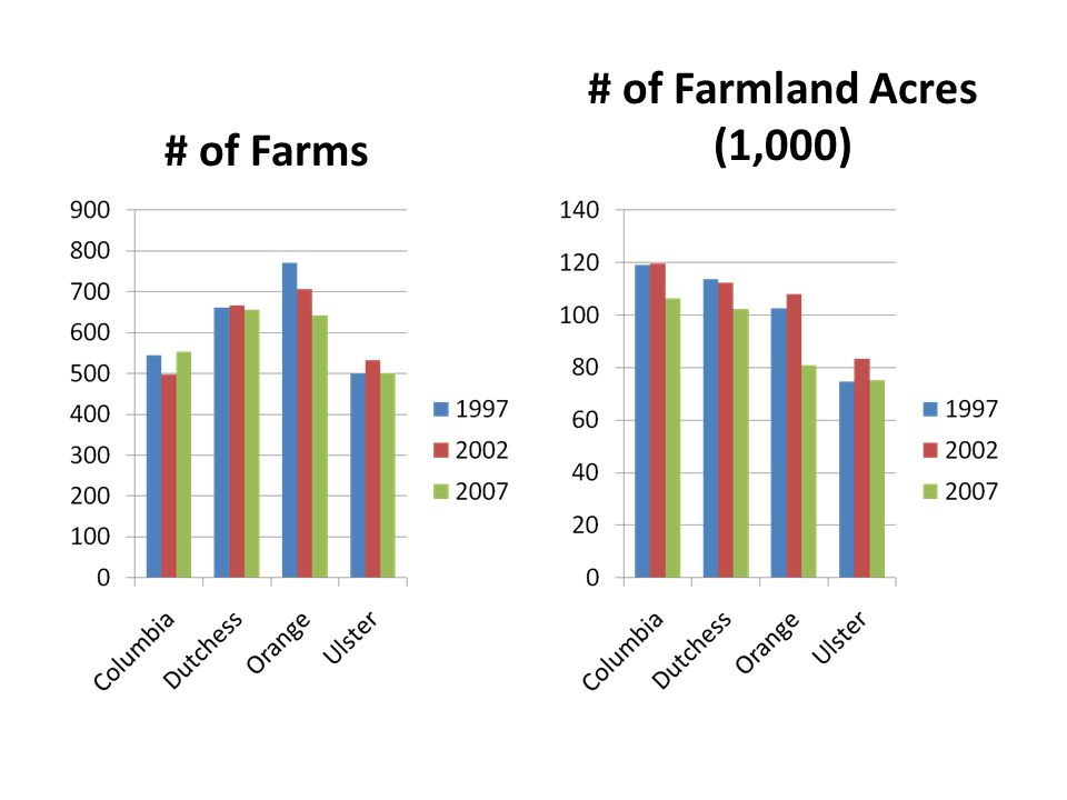 # of Farms # of Farmland Acres (1,000)