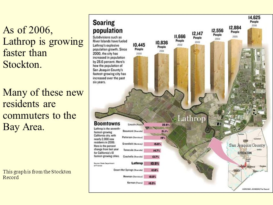 As of 2006, Lathrop is growing faster than Stockton.
