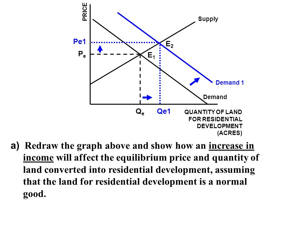 Supply Demand QUANTITY OF LAND FOR RESIDENTIAL DEVELOPMENT (ACRES) Qe Pe PRICE b) Redraw the graph above and show how a decrease in government per-unit subsidies to farmers will affect the equilibrium price and quantity of land converted into residential development.