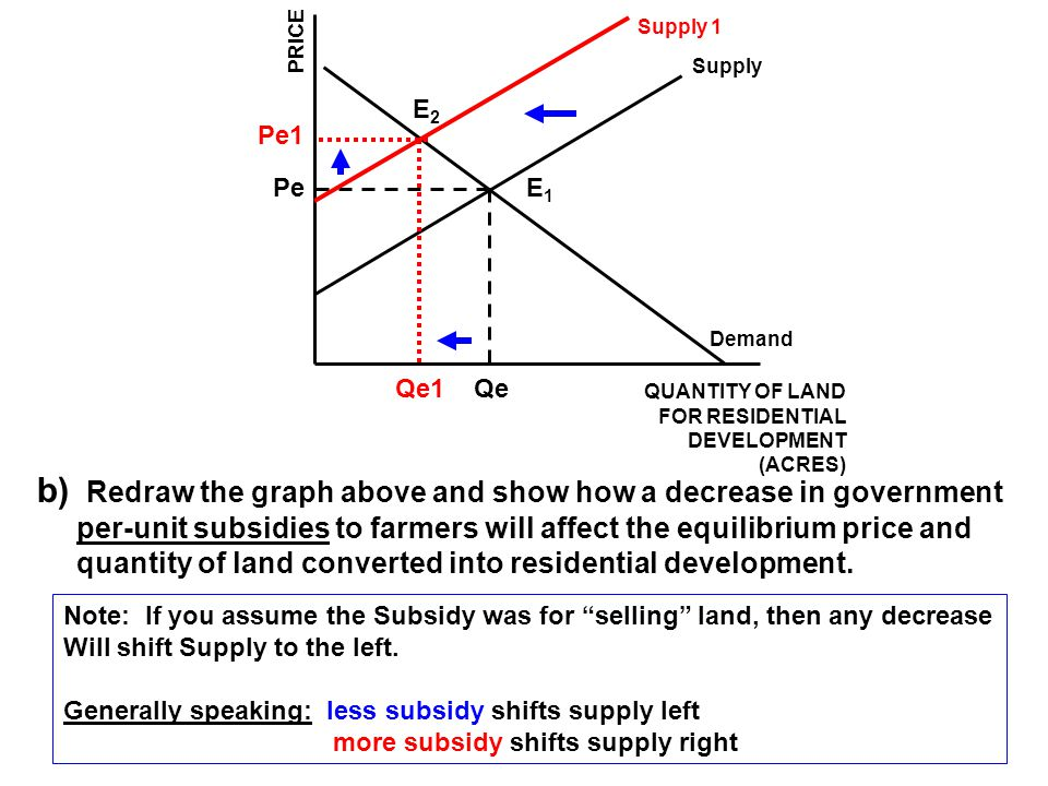 Supply Demand QUANTITY OF LAND FOR RESIDENTIAL DEVELOPMENT (ACRES) Qe Pe PRICE c) Assume that the conversion of open-space land and farmland imposes costs on the general population, which can no longer enjoy the scenic vistas.