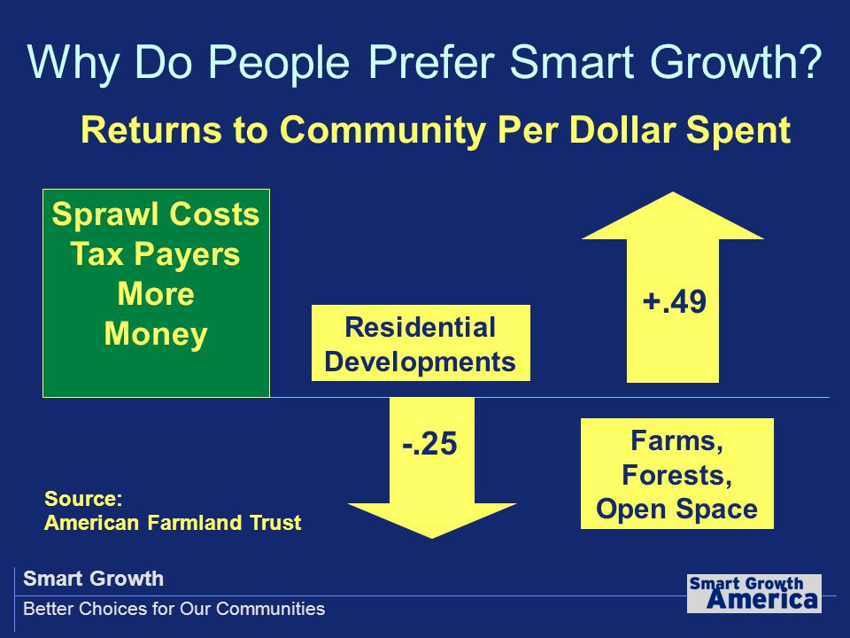 Smart Growth Better Choices for Our Communities Residential Developments Farms, Forests, Open Space -.25 +.49 Source: American Farmland Trust Sprawl Costs Tax Payers More Money Returns to Community Per Dollar Spent Why Do People Prefer Smart Growth