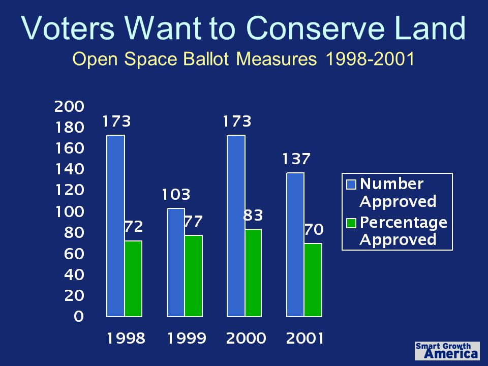 Voters Want to Conserve Land Open Space Ballot Measures 1998-2001