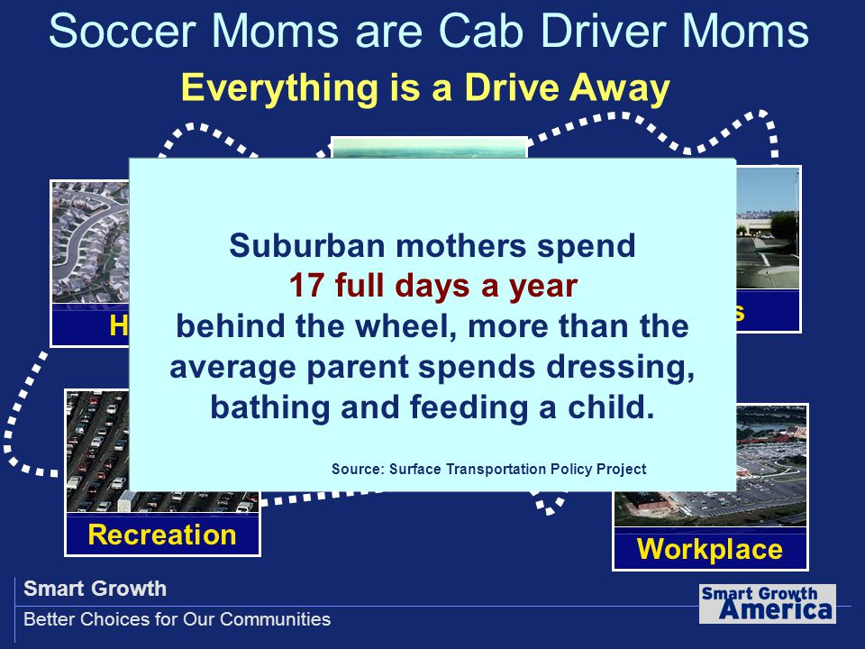 Smart Growth Better Choices for Our Communities Soccer Moms are Cab Driver Moms Schools Workplace Shops Recreation Home Everything is a Drive Away Suburban mothers spend 17 full days a year behind the wheel, more than the average parent spends dressing, bathing and feeding a child.