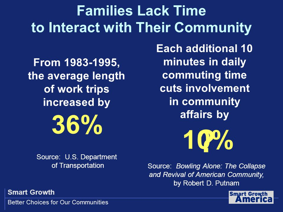 Smart Growth Better Choices for Our Communities Families Lack Time to Interact with Their Community .
