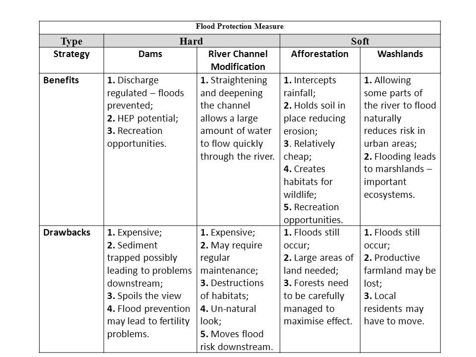 Flood Protection Measure TypeHardSoft StrategyDamsRiver Channel Modification AfforestationWashlands Benefits1.
