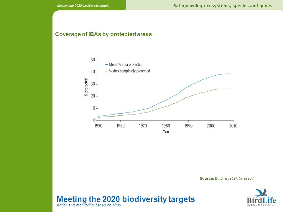 Safeguarding ecosystems, species and genes Meeting the 2020 biodiversity targets Action and monitoring based on birds Meeting the 2020 biodiversity ta