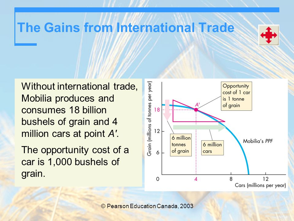 The Gains from International Trade Without international trade, Mobilia produces and consumes 18 billion bushels of grain and 4 million cars at point