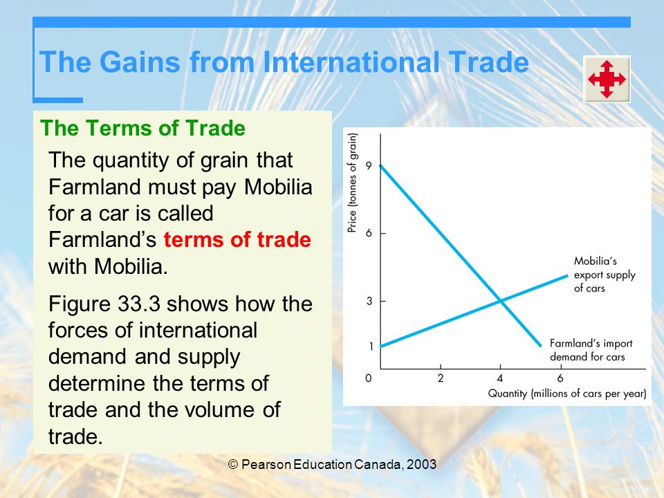 © Pearson Education Canada, 2003 The Gains from International Trade The Terms of Trade The quantity of grain that Farmland must pay Mobilia for a car