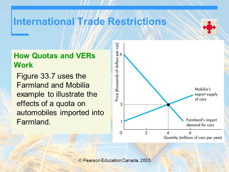 © Pearson Education Canada, 2003 International Trade Restrictions How Quotas and VERs Work Figure 33.7 uses the Farmland and Mobilia example to illust