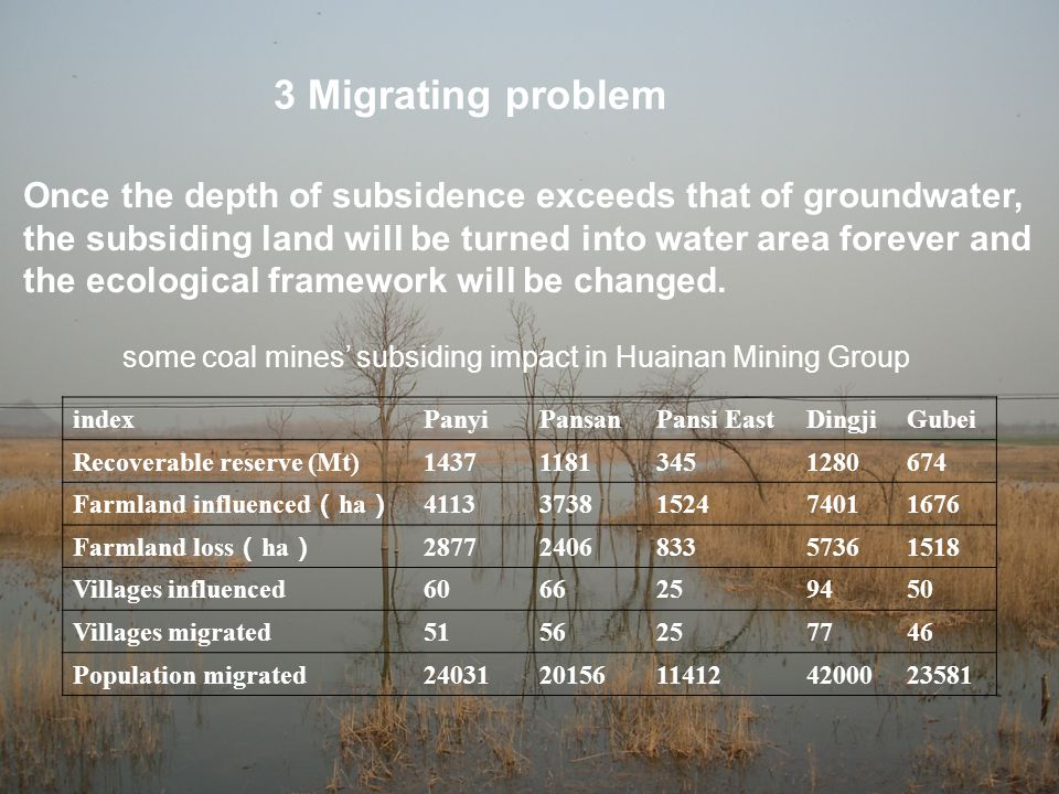 3 Migrating problem indexPanyiPansanPansi EastDingjiGubei Recoverable reserve (Mt)143711813451280674 Farmland influenced ( ha ) 41133738152474011676 Farmland loss ( ha ) 2877240683357361518 Villages influenced6066259450 Villages migrated5156257746 Population migrated2403120156114124200023581 some coal mines' subsiding impact in Huainan Mining Group Once the depth of subsidence exceeds that of groundwater, the subsiding land will be turned into water area forever and the ecological framework will be changed.