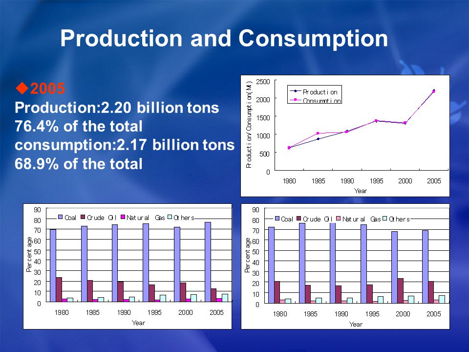 Production and Consumption  2005 Production:2.20 billion tons 76.4% of the total consumption:2.17 billion tons 68.9% of the total
