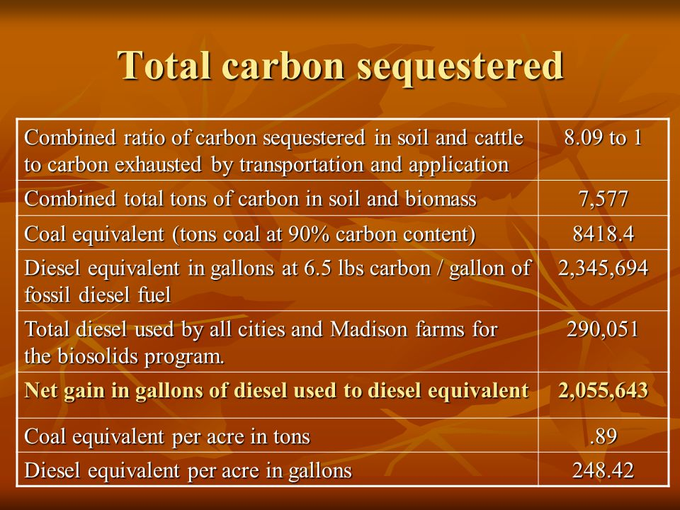 Total carbon sequestered Combined ratio of carbon sequestered in soil and cattle to carbon exhausted by transportation and application 8.09 to 1 Combi