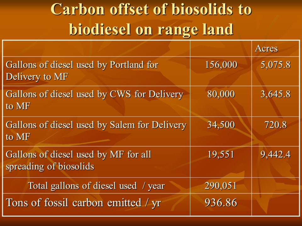 Carbon offset of biosolids to biodiesel on range land Acres Gallons of diesel used by Portland for Delivery to MF 156,0005,075.8 Gallons of diesel used by CWS for Delivery to MF 80,0003,645.8 Gallons of diesel used by Salem for Delivery to MF 34,500720.8 Gallons of diesel used by MF for all spreading of biosolids 19,5519,442.4 Total gallons of diesel used / year 290,051 Tons of fossil carbon emitted / yr 936.86