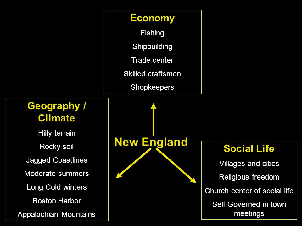New England Economy Fishing Shipbuilding Trade center Skilled craftsmen Shopkeepers Geography / Climate Hilly terrain Rocky soil Jagged Coastlines Moderate summers Long Cold winters Boston Harbor Appalachian Mountains Social Life Villages and cities Religious freedom Church center of social life Self Governed in town meetings