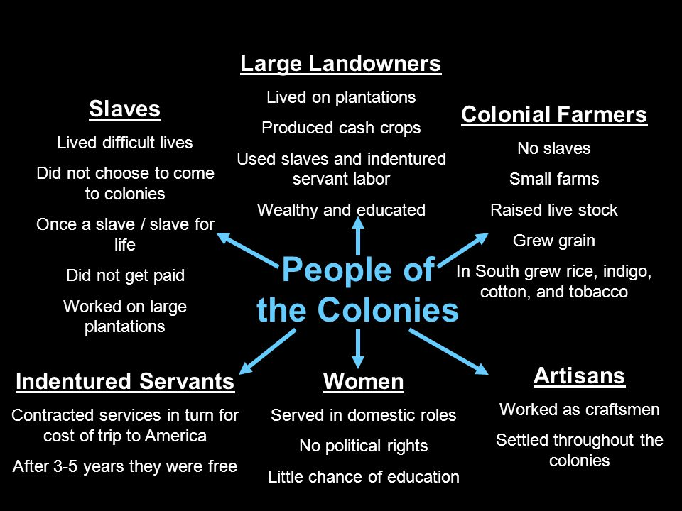 People of the Colonies Large Landowners Lived on plantations Produced cash crops Used slaves and indentured servant labor Wealthy and educated Colonial Farmers No slaves Small farms Raised live stock Grew grain In South grew rice, indigo, cotton, and tobacco Artisans Worked as craftsmen Settled throughout the colonies Women Served in domestic roles No political rights Little chance of education Slaves Lived difficult lives Did not choose to come to colonies Once a slave / slave for life Did not get paid Worked on large plantations Indentured Servants Contracted services in turn for cost of trip to America After 3-5 years they were free