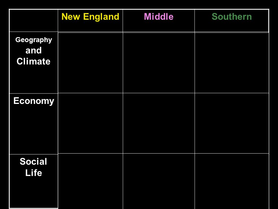 New EnglandMiddleSouthern Geography and Climate Hilly terrain Rocky soil Jagged Coastlines Moderate summers Long Cold winters Boston Harbor Appalachia