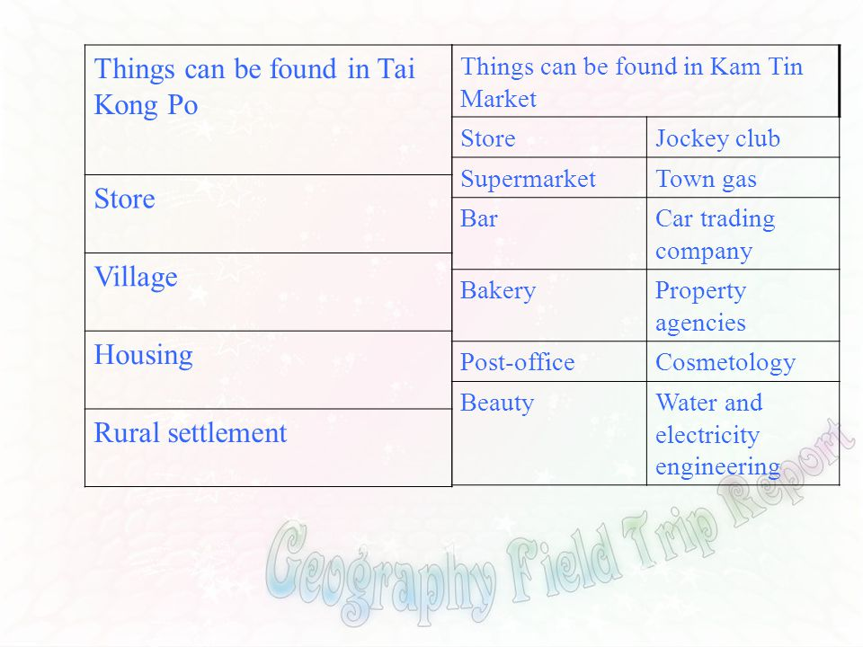 Things can be found in Tai Kong Po Store Village Housing Rural settlement Things can be found in Kam Tin Market StoreJockey club SupermarketTown gas B