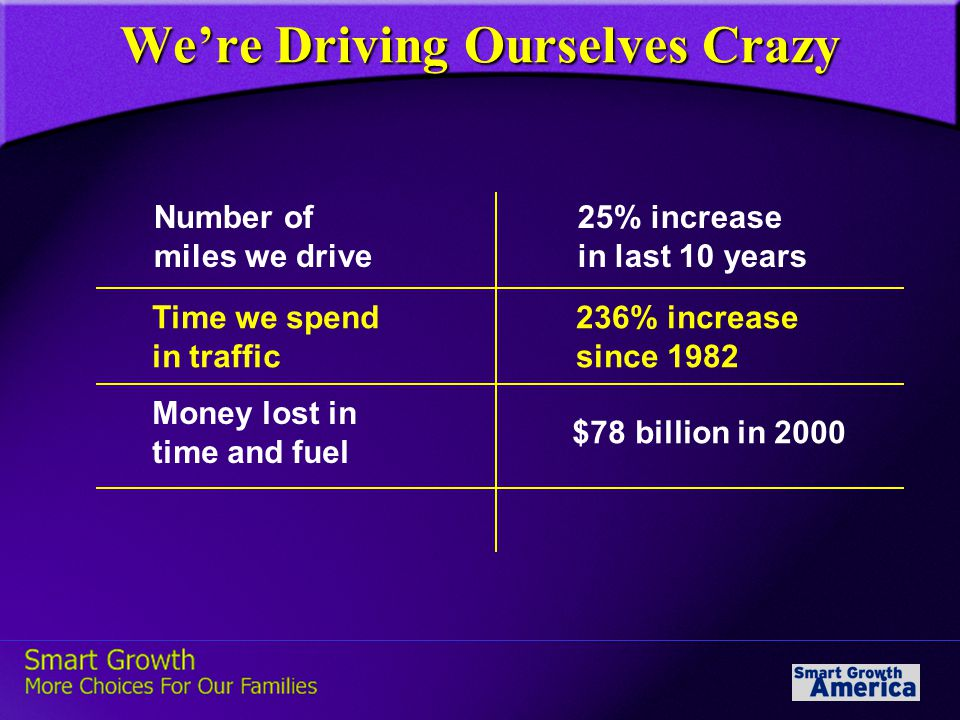 We're Driving Ourselves Crazy Number of miles we drive 25% increase in last 10 years Time we spend in traffic 236% increase since 1982 Money lost in time and fuel $78 billion in 2000