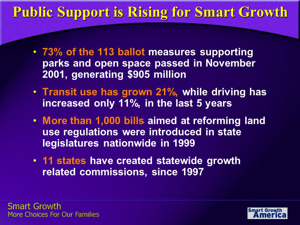 Public Support is Rising for Smart Growth 73% of the 113 ballot measures supporting parks and open space passed in November 2001, generating $905 million Transit use has grown 21%, while driving has increased only 11%, in the last 5 years More than 1,000 bills aimed at reforming land use regulations were introduced in state legislatures nationwide in 1999 11 states have created statewide growth related commissions, since 1997