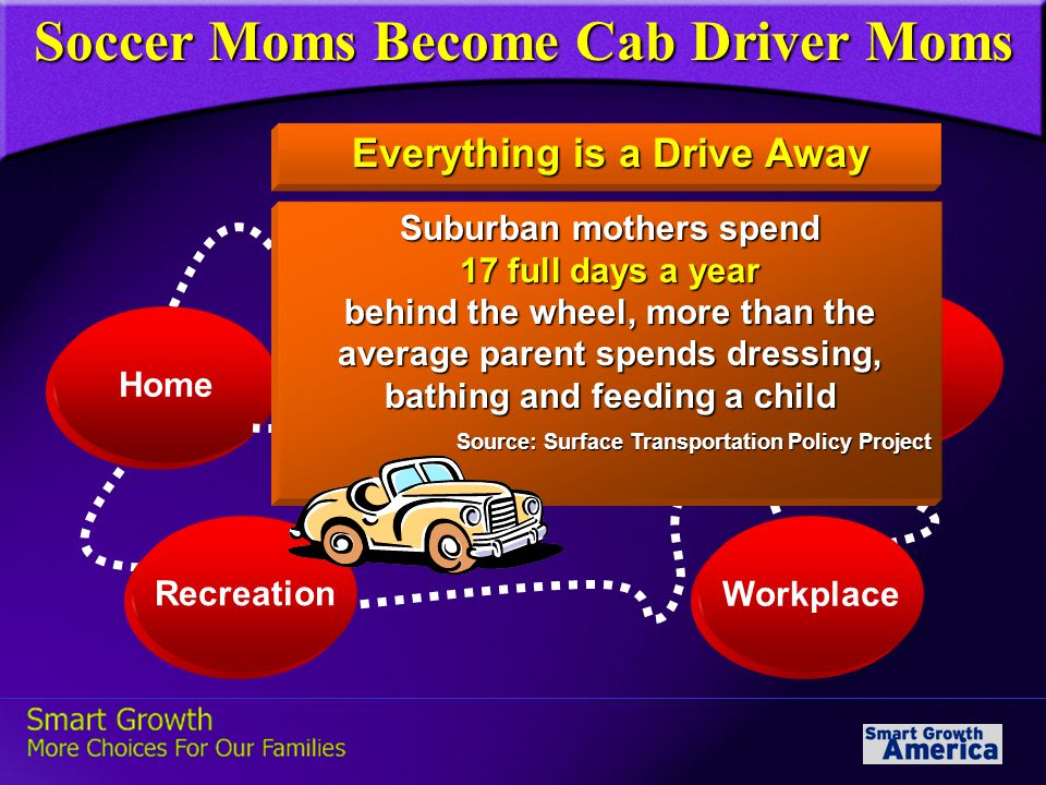 Everything is a Drive Away Home School Shops Workplace Recreation Suburban mothers spend 17 full days a year behind the wheel, more than the average parent spends dressing, bathing and feeding a child Source: Surface Transportation Policy Project Source: Surface Transportation Policy Project Soccer Moms Become Cab Driver Moms