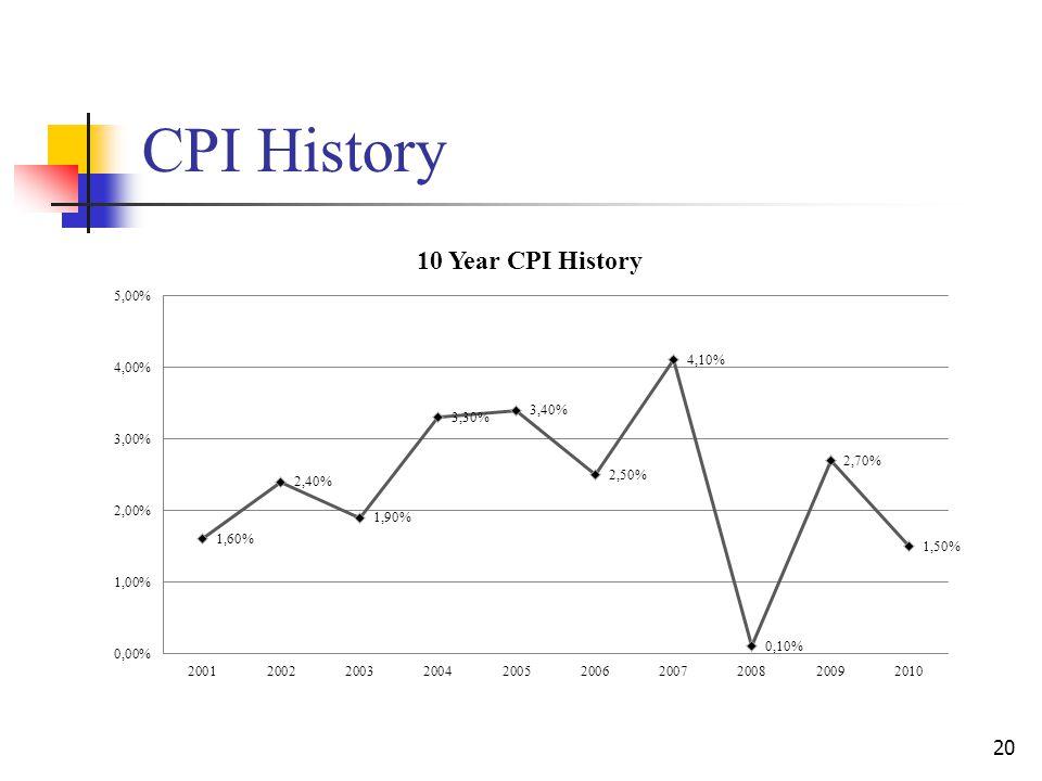 CPI History 20