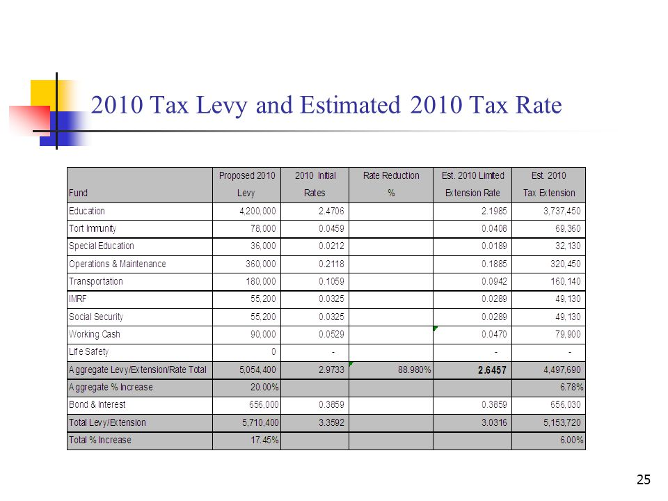 2010 Tax Levy and Estimated 2010 Tax Rate 25
