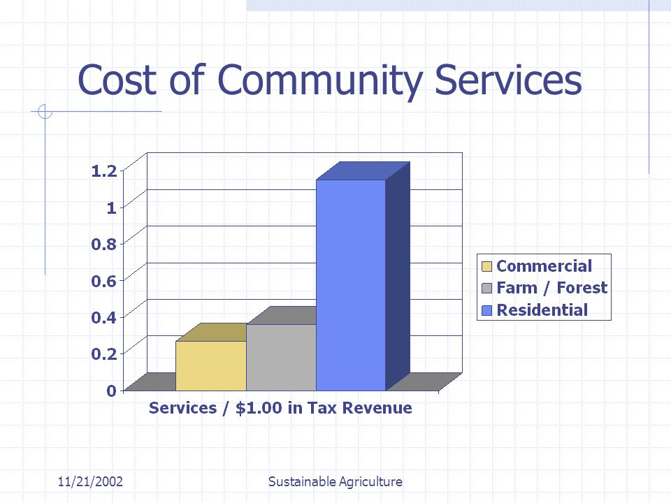 11/21/2002Sustainable Agriculture Cost of Community Services