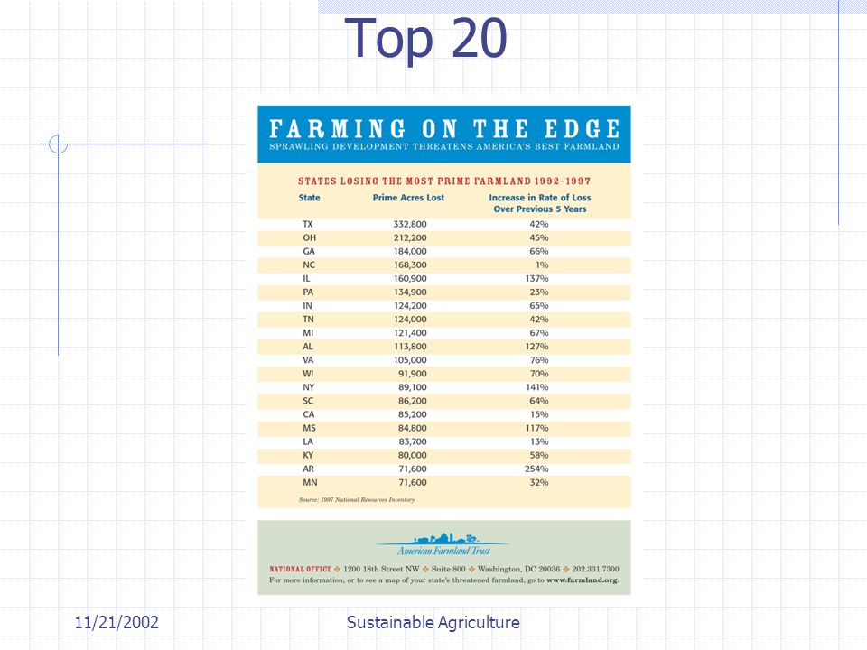 11/21/2002Sustainable Agriculture Top 20
