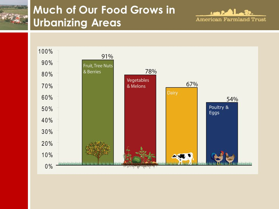 Much of Our Food Grows in Urbanizing Areas