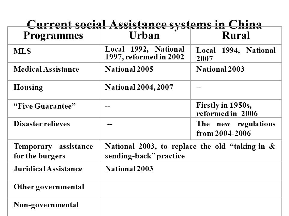 The Rural Minimal Living Security Year People covered Increase rate to previous year(%) Total expendi ture (billion Yuan) Increase rate to previous year(%) From Central Gov.