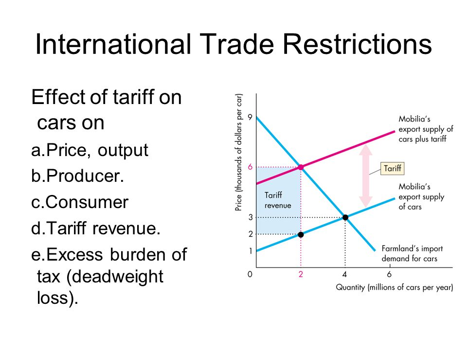 International Trade Restrictions Effect of tariff on cars on a.Price, output b.Producer. c.Consumer d.Tariff revenue. e.Excess burden of tax (deadweig