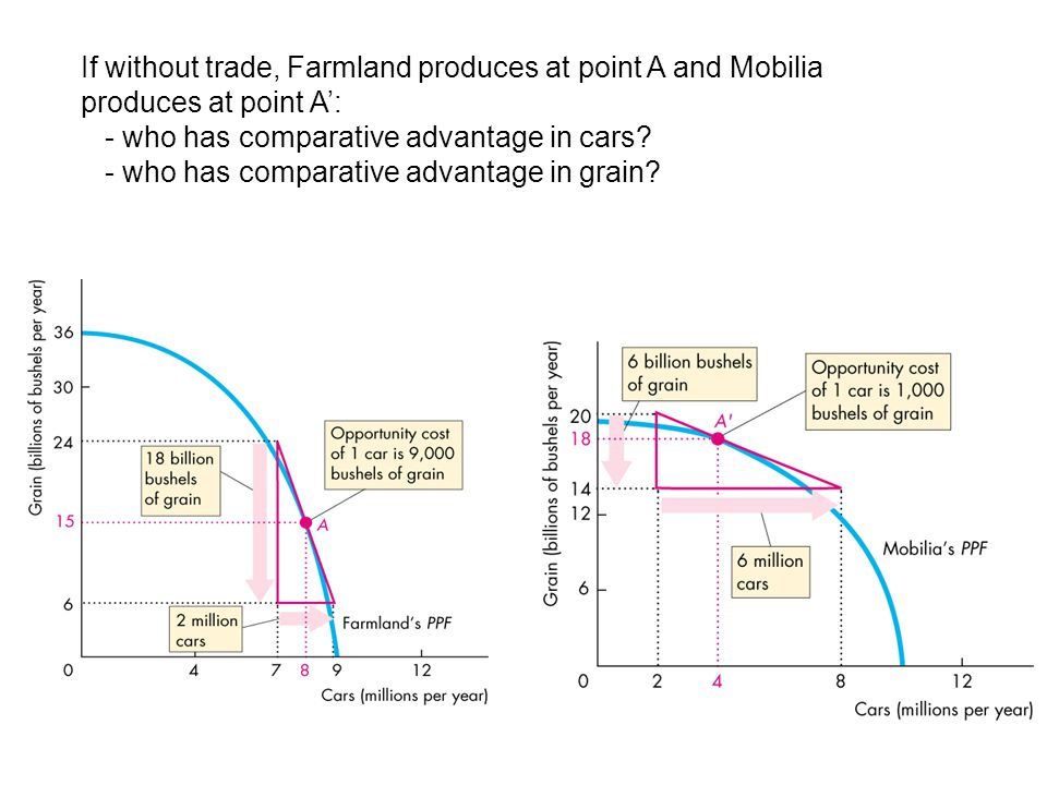 If without trade, Farmland produces at point A and Mobilia produces at point A': - who has comparative advantage in cars? - who has comparative advant
