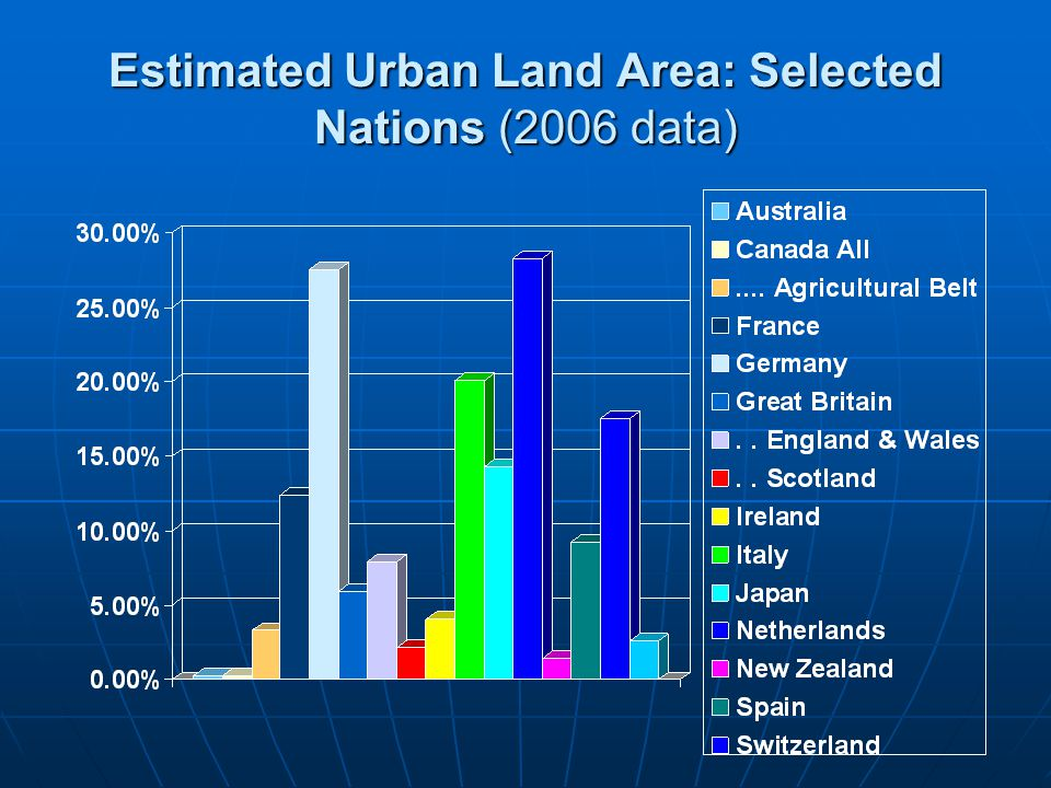 Estimated Urban Land Area: Selected Nations (2006 data)
