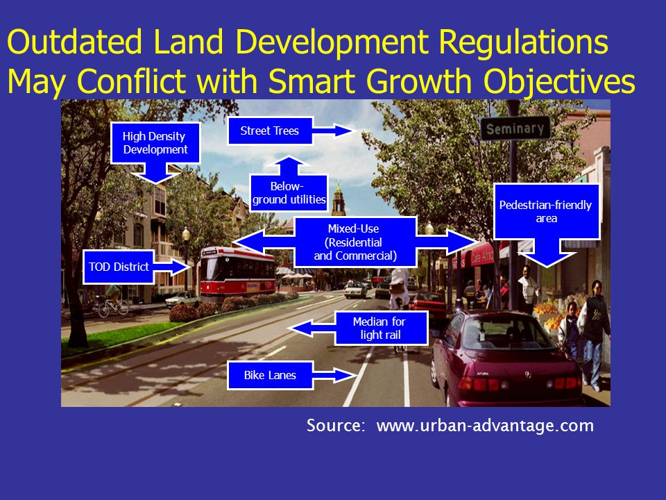 Source: www.urban-advantage.com Outdated Land Development Regulations May Conflict with Smart Growth Objectives Street Trees Bike Lanes Mixed-Use (Residential and Commercial) High Density Development TOD District Below- ground utilities Pedestrian-friendly area Median for light rail