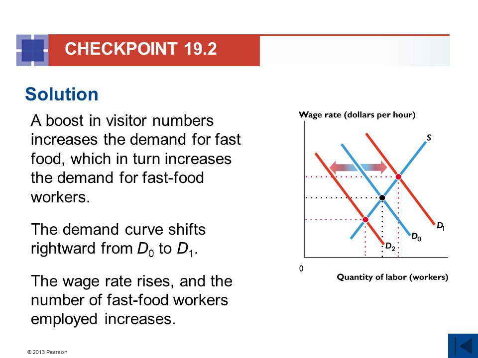 © 2013 Pearson Solution A boost in visitor numbers increases the demand for fast food, which in turn increases the demand for fast-food workers.
