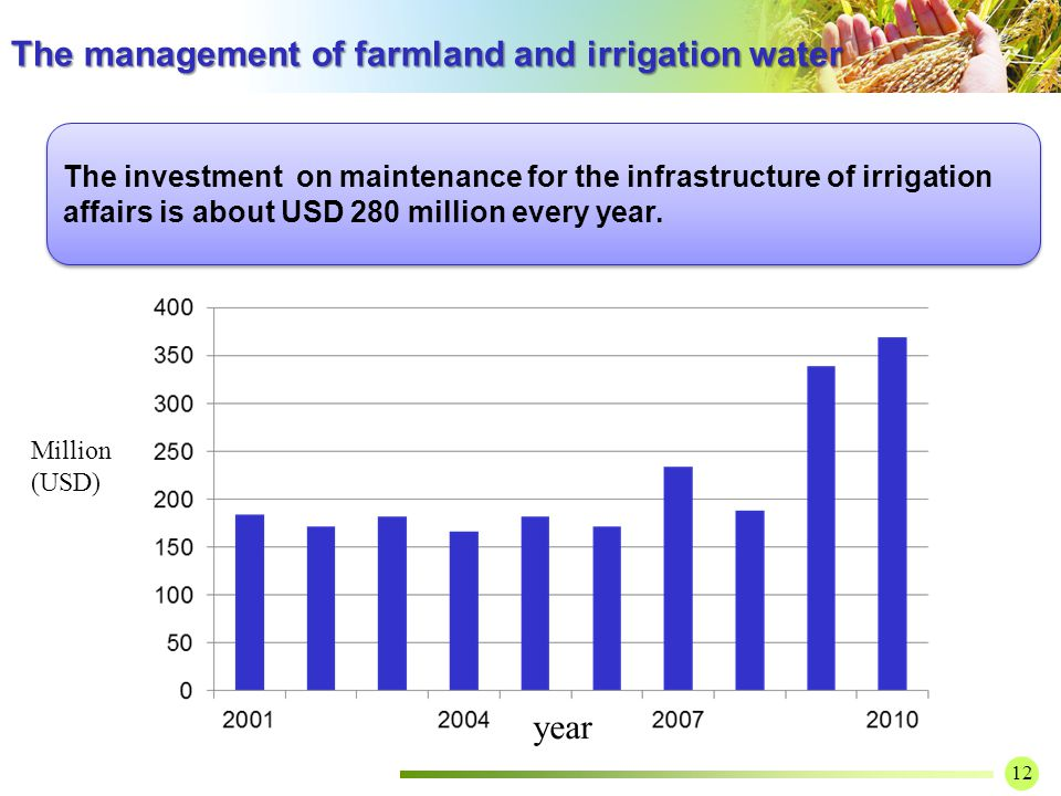 12 The investment on maintenance for the infrastructure of irrigation affairs is about USD 280 million every year.